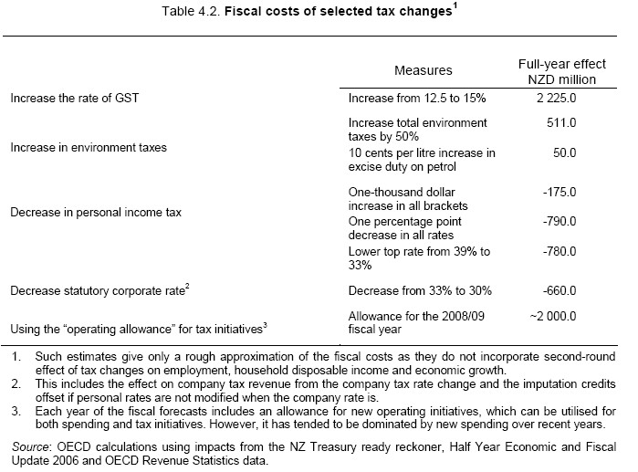 Fiscal_cost_of_tax_changes