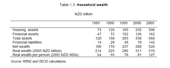 Household_wealth