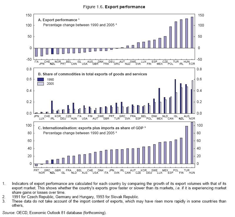 Oecd_export_performance