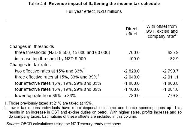 Revenue_impact_of_flattening_tax__2